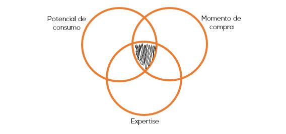 Aprenda a definir o prospect ideal
